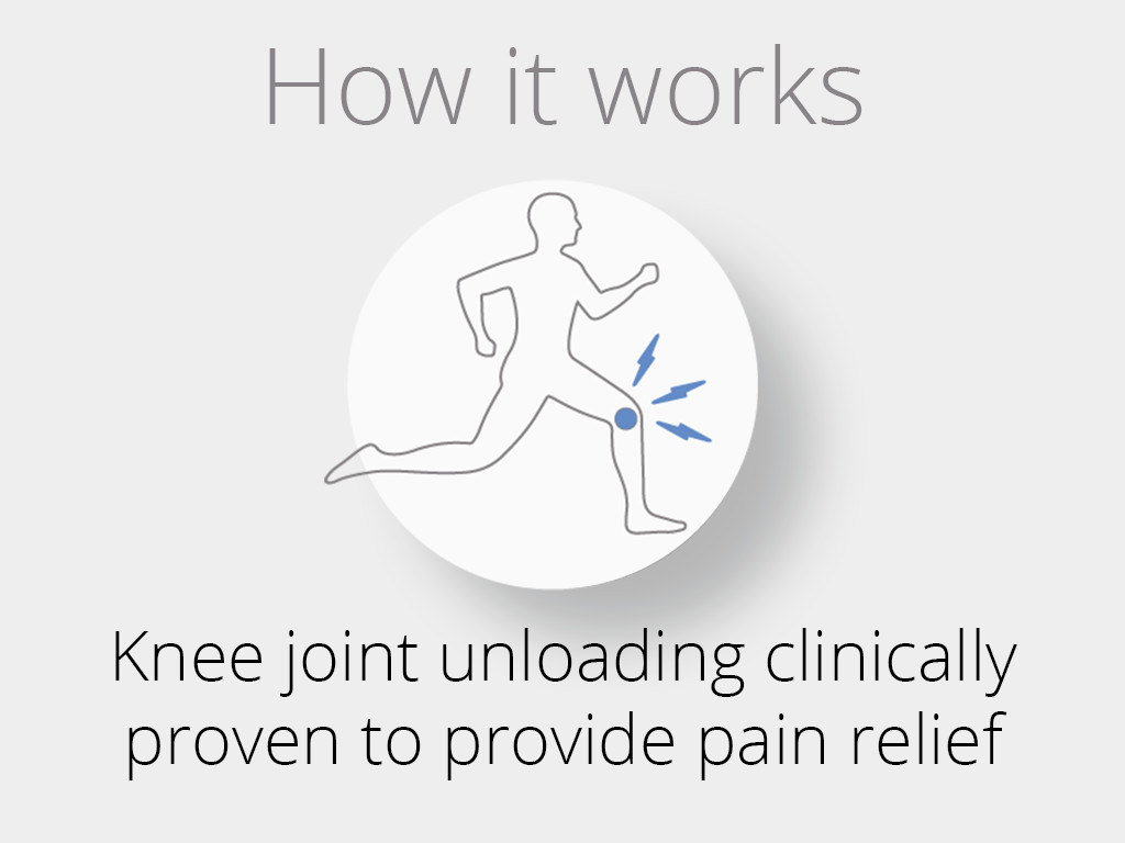 Knee joint unloading clinically proven to provide pain relief