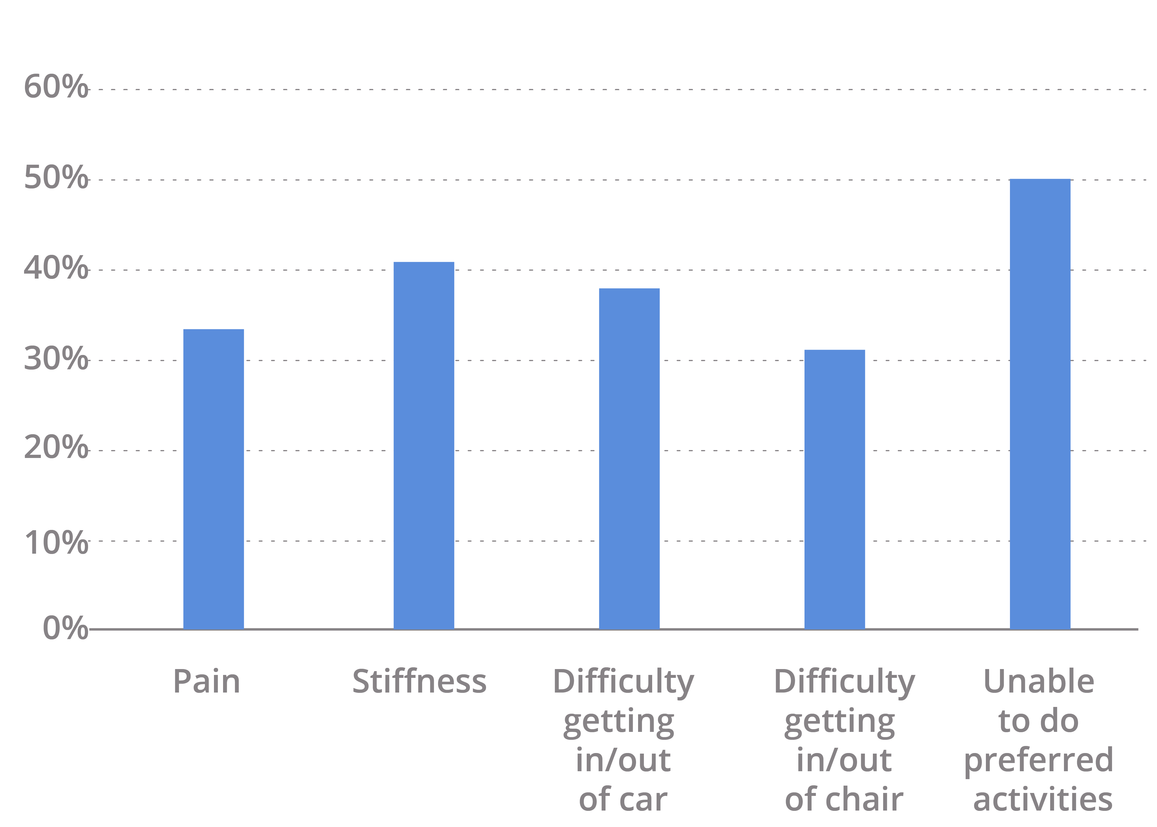 % of patients with residual symptoms