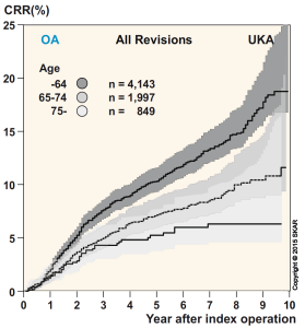 risk-of-revision-65-years